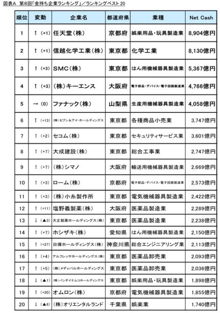 Das Bild zeigt das Ranking der reichsten Unternehmen Japans, Nintendo an der Spitze.