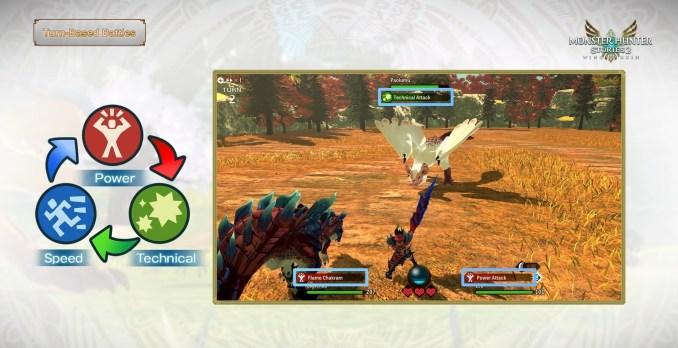 """Das Bild zeigt die Wechselwirkung der Hauptattacken-Typen in """"Monster Hunter Stories 2""""."""