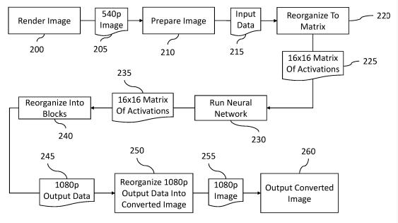 """Das Bild zeigt das Schema von """"KI-Upscaling"""" in Nintendos Patenten."""