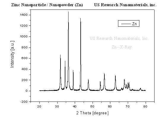Zinc Nanopowder / Zn Nanoparticles (Zn, High Purity, >99.9