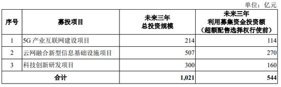 来源:公司招股书