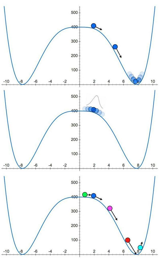 當球滾入谷底,暴脹就會終止(上圖)。 但暴脹場具有量子特性(中圖),會隨著時間不斷擴張。 在許多區域內的暴脹停止時(紫色、紅色和藍綠色),還有許多空間內的暴脹仍在持續,並且有可能永遠持續下去(下圖)。
