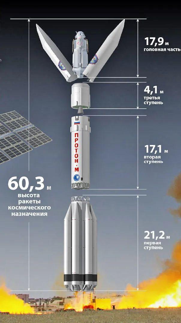 """质子-M火箭结构图与""""科学号"""""""