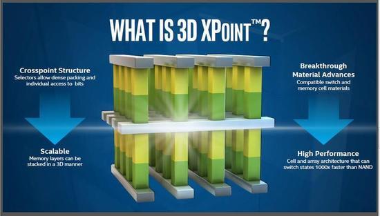 英特爾美光推出全新存儲芯片 比SSD速度快千倍