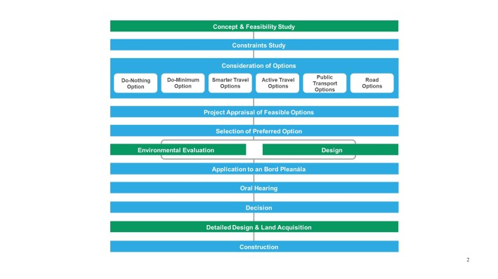 Project Phases graphic
