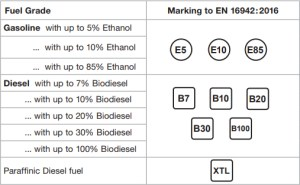 New Motor Fuel Labels Coming this Autumn