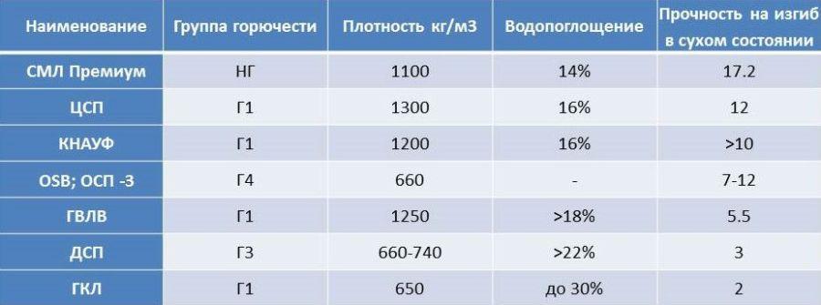 СМЛ сравнение с аналогами