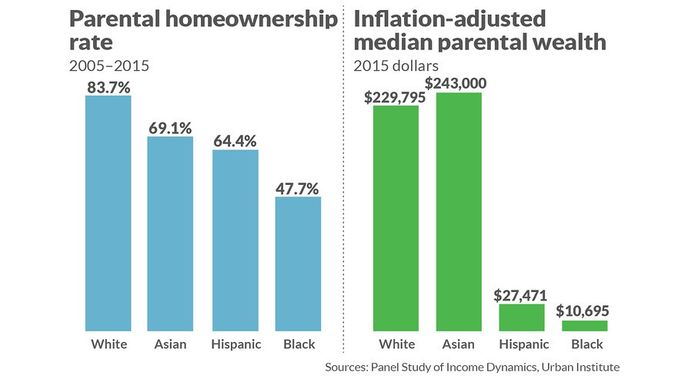 Parental homeownership and wealth