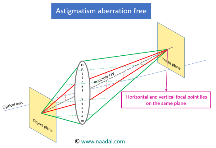 astigmatism aberration free optical system