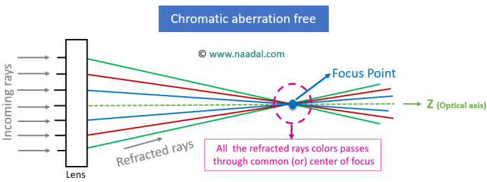 chromatic aberration free optical system