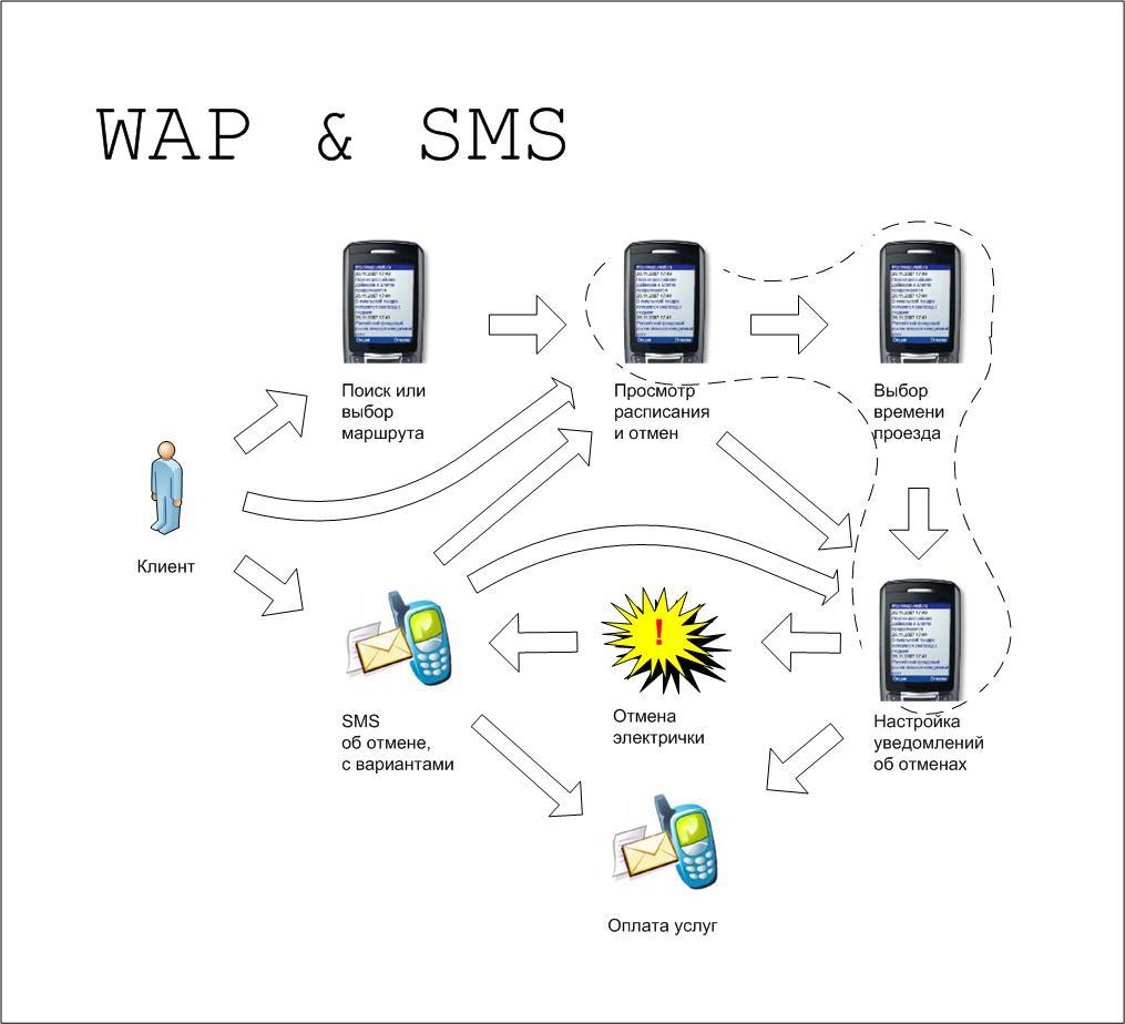 WAP & SMS