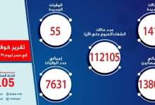 Photo of الصحة: تسجيل 1418 حالة إيجابية جديدة بفيروس كورونا.. و 55 حالة وفاة