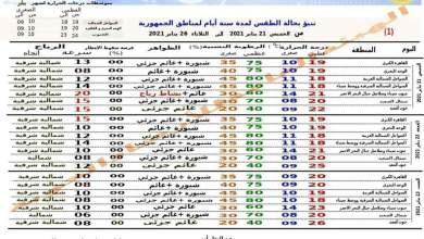 Photo of الخميس طقس معتدل وانتهاء فرص الأمطار
