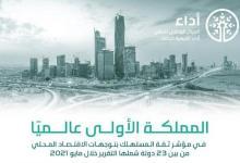 """Photo of السعودية الأولى عالمياً في مؤشر """"ثقة المستهلك بتوجهات الاقتصاد المحلي"""""""