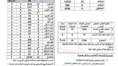 السودان - ارتفاع الاصابات بفيروس كورونا وتسجيل ٣٣ حالة جديدة