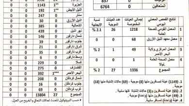 السودان: كورونا تعاود الارتفاع وتسجيل (32) حالة إصابة جديدة
