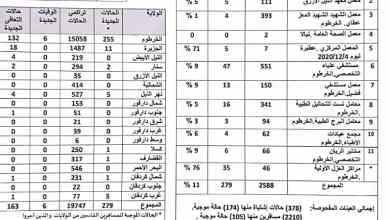إحصائية جديدة لإصابات ووفيات كورونا في السودان