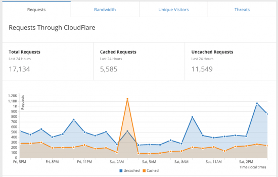 cloudflare-analytics-dashboard-graph