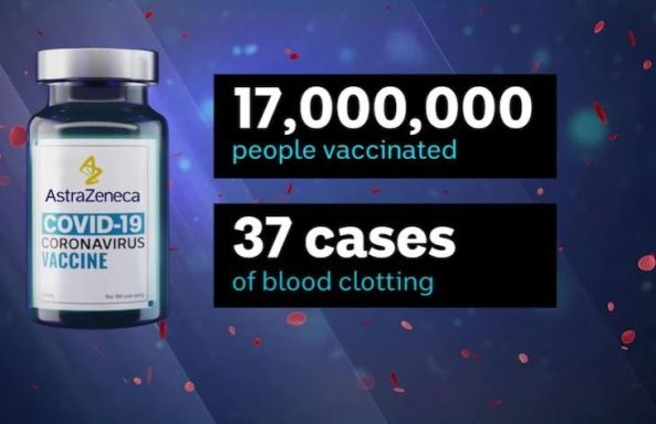 image of AstraZeneca vaccine vial & text 17,0000,000 people vaccinated, 27 cases of blood clotting' against purple red & blue speckled background