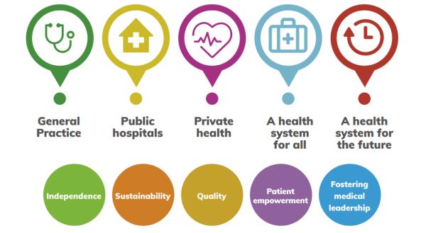 AMA - Vision for Australia's Health report - 5 pillars.