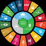 SDG Kreis