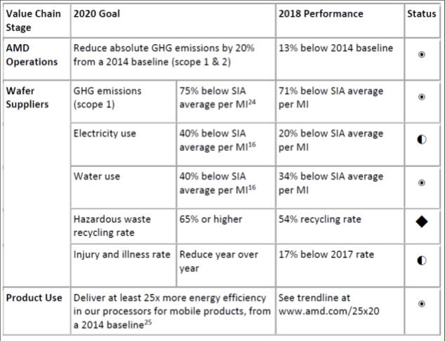 Ziele AMD