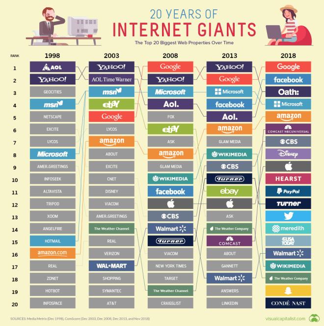Los Top 20 de la Web