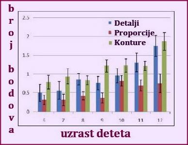 statistički podaci rezultata studije