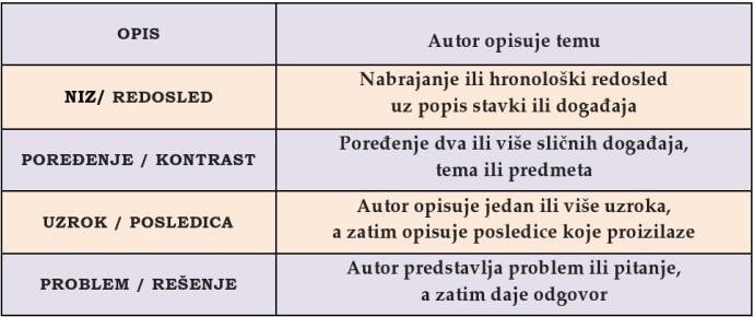 Struktura lekcije-elementi
