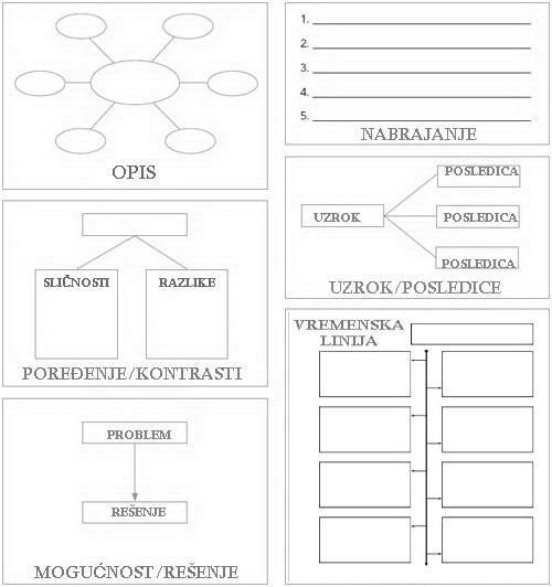 grafički organizatori