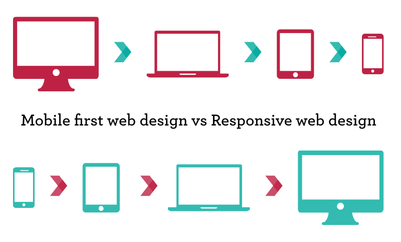 What is mobile first web design and is it right for my website?