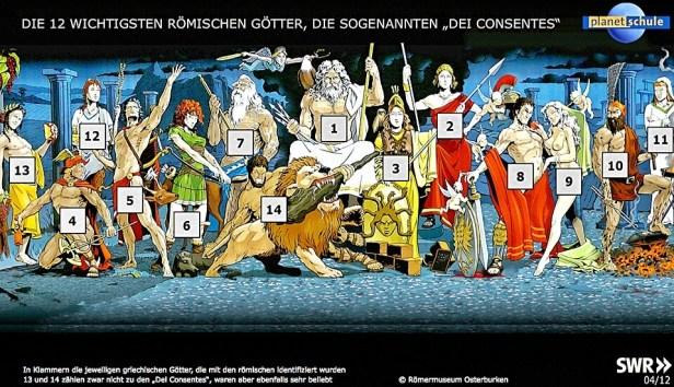 13=Bachus (Dionysos) 4=Mercurius (Hermes) 12=Ceres (Demeter) 5=Apoll (Apollon) 6=Diana (Artemis) 7=Neptun (Poseidon) 14=Hercules (Herakles) 1=Jupiter (Zeus) 3=Minerva (Athene) 2=Juno (Hera) 8=Mars (Ares) 9=Venus (Aphrodite) 10=Vulcanus (Hephaistos) 11=Vesta (Hestia)