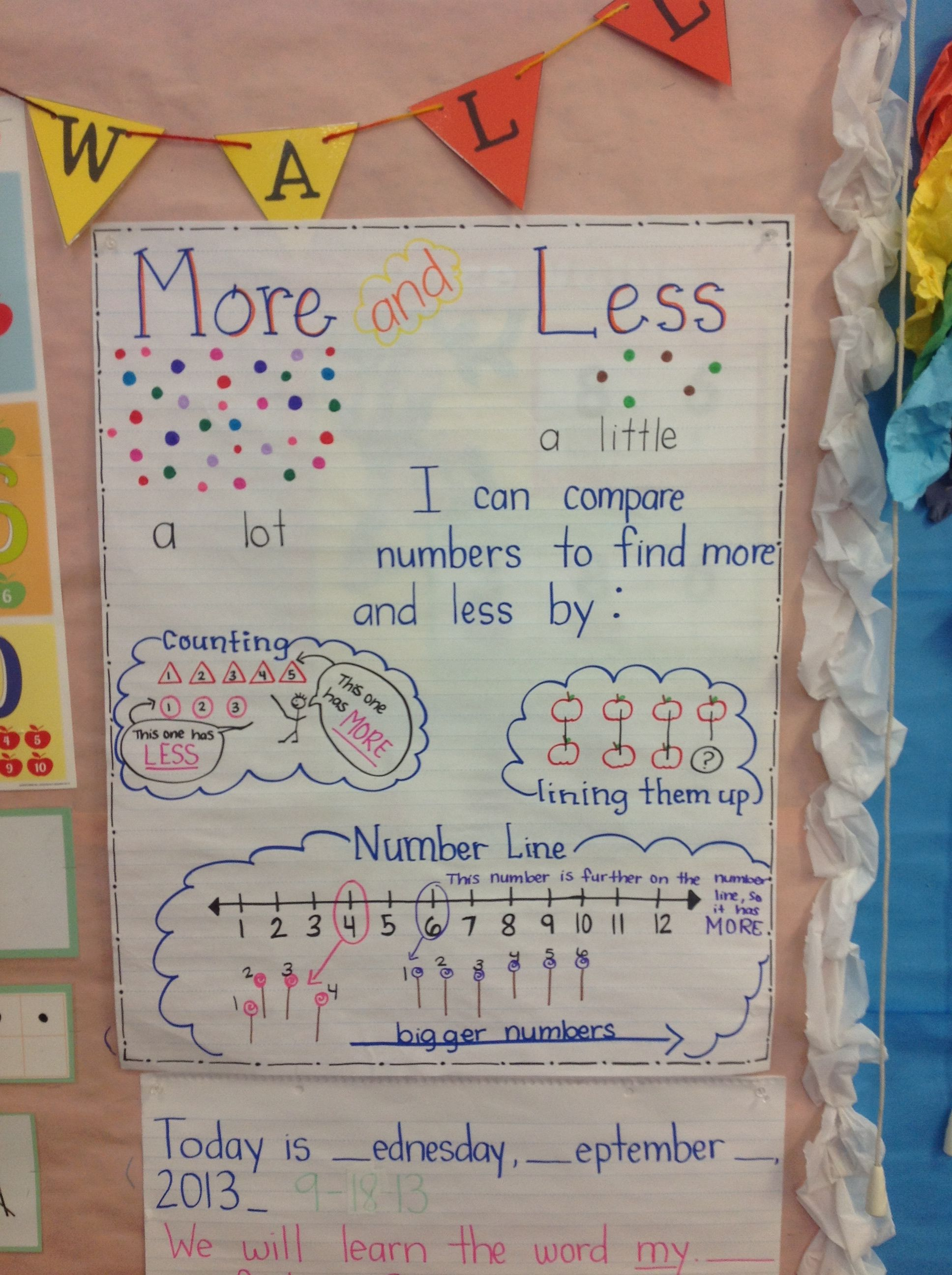 More Less Anchor Chart