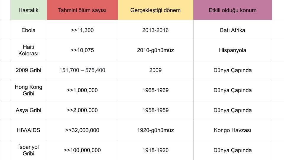 yakın gelecek etkili hastalık tablosu ve ayrıntılı bilgi