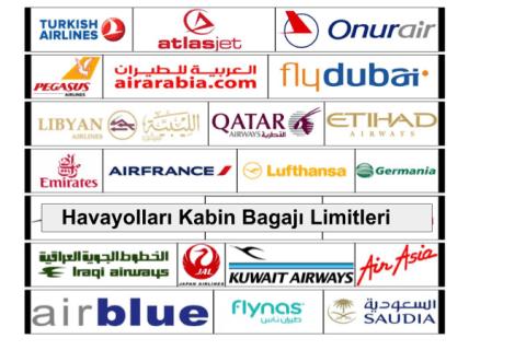 Havayolları Kabin Bagajı Limitleri