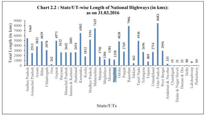 road-length-of-national-highways-nagaland-2016