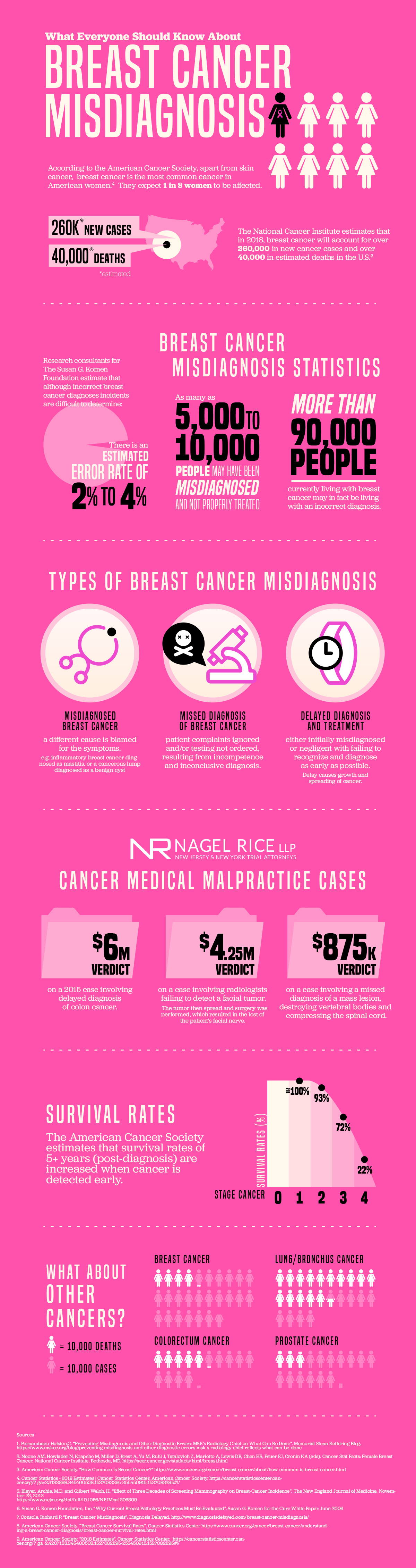 breast cancer misdiagnosis infographic