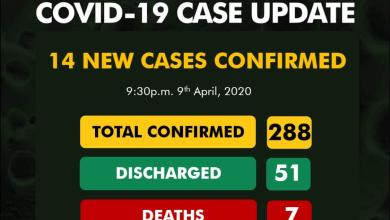 Photo of 14 (Fourteen) new cases take the national tally to 288