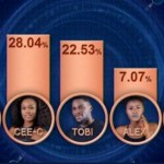 #BBNaija 2018 Winner: Miracle Emerges Winner At Big Brother Naija 2018