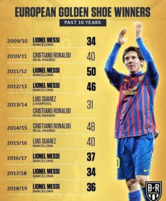 Messi dominated the Europe Golden Boot
