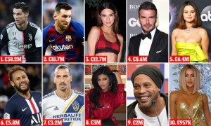 The top earning Instagrammers of 2019: Cristiano Ronaldo tops list with £38.2million ahead of Lionel Messi and highest-paid woman Kendall Jenner in third on £12.7million.