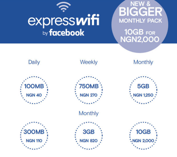 ExpressWiFi data plans and subscription codes