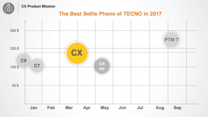TECNO Camon CX – Best Selfie Camera in 2017