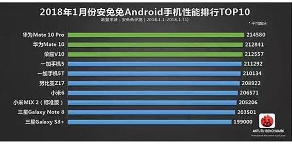 AnTuTu Best Smartphone List in June 2018
