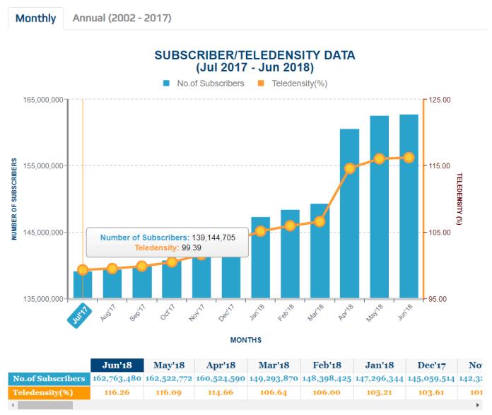 Subscriber / Teledensity Data (July 2017 to June 2018) - Source