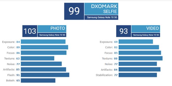 DxOMark Camera Benchmarking for Galaxy Note 10+ 2