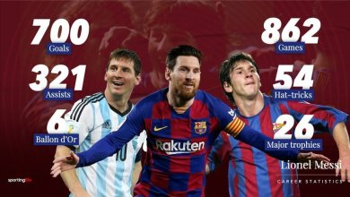 Photo of Lionel Messi becomes 7th player in history to score 700 goals