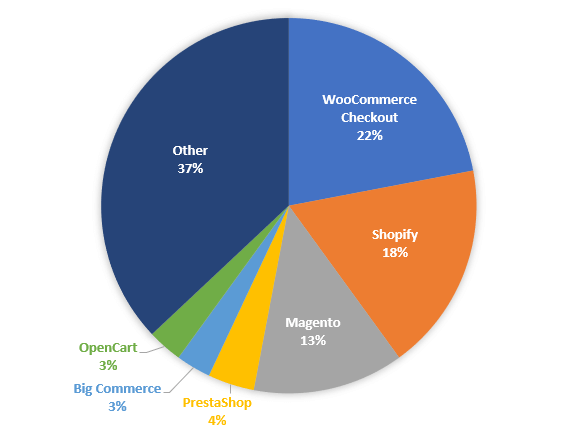 WooCommerce Top 1m Sites 2 - Benefits Of Using WooCommerce As An eCommerce Platform.