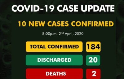 BREAKING: NCDC Confirms 10 New Cases Of COVID-19 In Nigeria