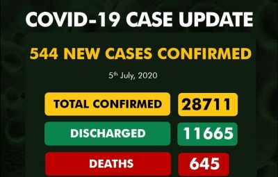 544 New COVID-19 Cases, 203 Discharged And 11 Deaths On July 5